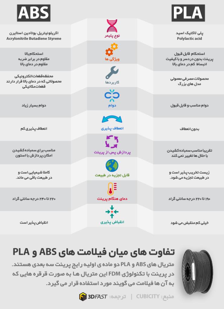 تفاوت متریال های ABS وPLA