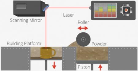 تکنولوژی های پرینت سه بعدی