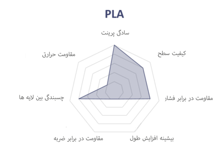 راهنمای پرینت سه بعدی با PLA