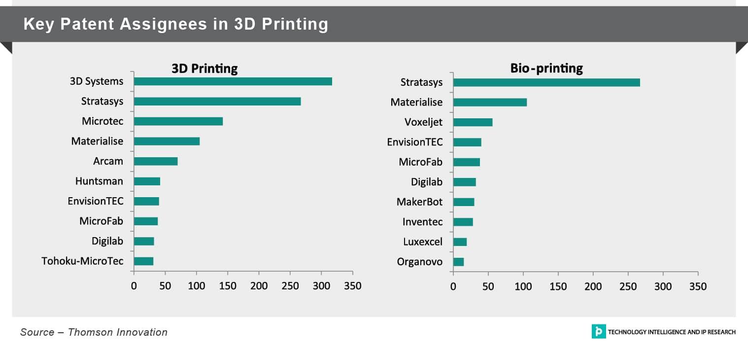 آمار ثبت اختراع و پتنت های صنعت پرینت سه بعدی