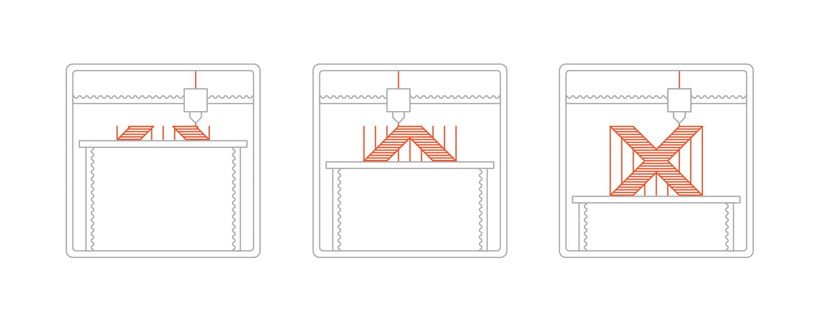 پروسه پرینت سه بعدی FDM