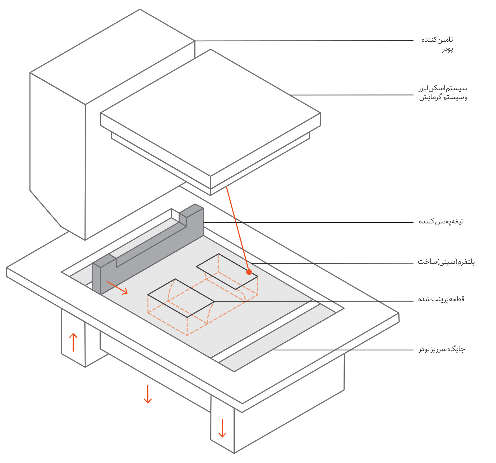 نمای شماتیک از یک پرینتر سه بعدی SLS
