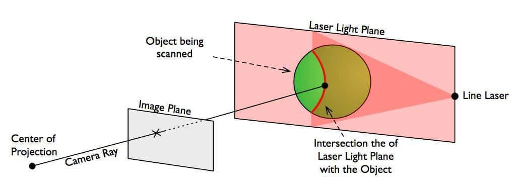 تکنولوژی اسکنر سه بعدی فتوگرمتری Triangulation (Laser 3D Scanner)