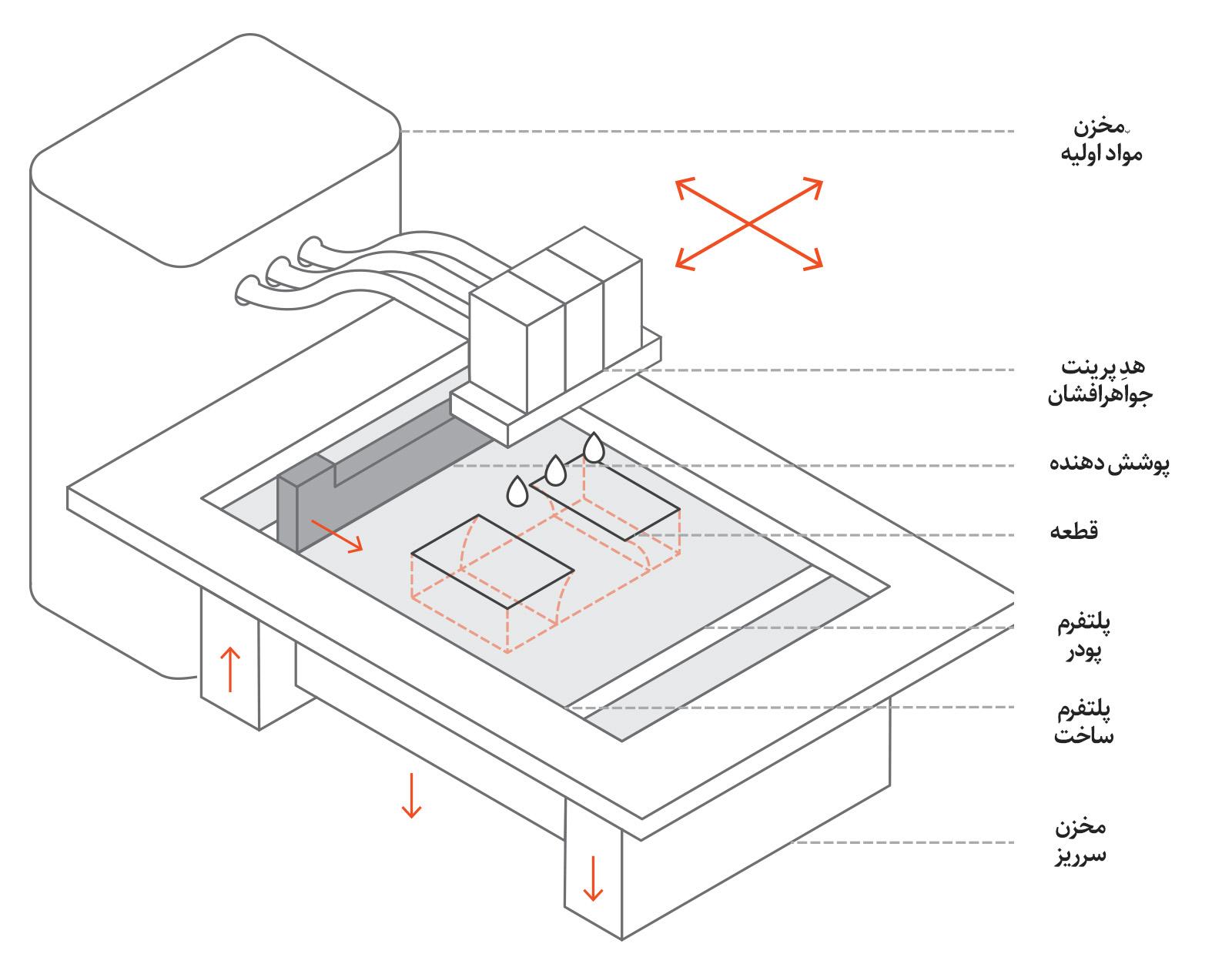 نمای شماتیک یک پرینتر سه بعدی بایندرجت