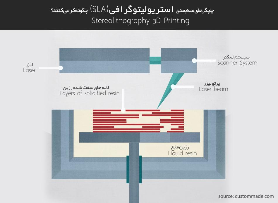 پرینتر سه بعدی رزینی SLA چگونه کار می کند؟