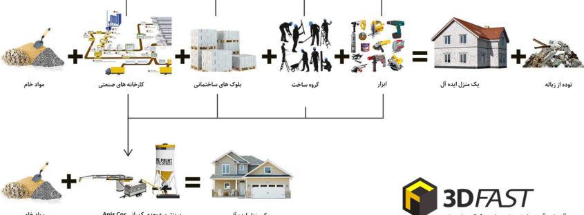 پرینتر سه بعدی و صنعت ساختمان سازی