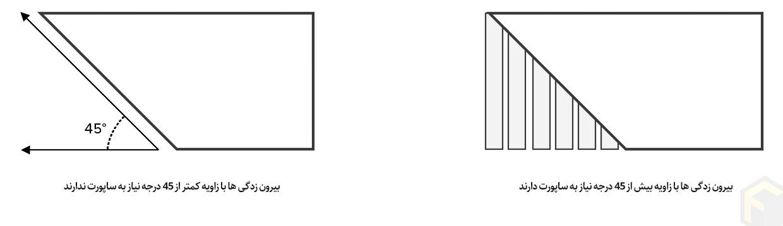ساپورت در پرینت سه بعدی FDM