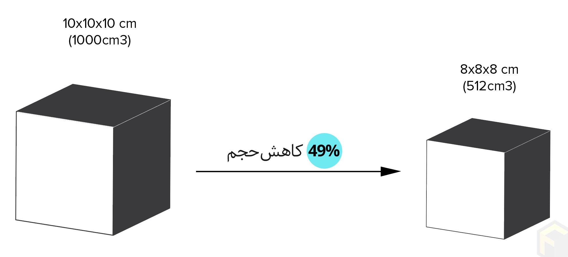 حجم یک مکعب 8سانتیمتری تقریبا نصف حجم یک مکعب 10سانتیمتری است