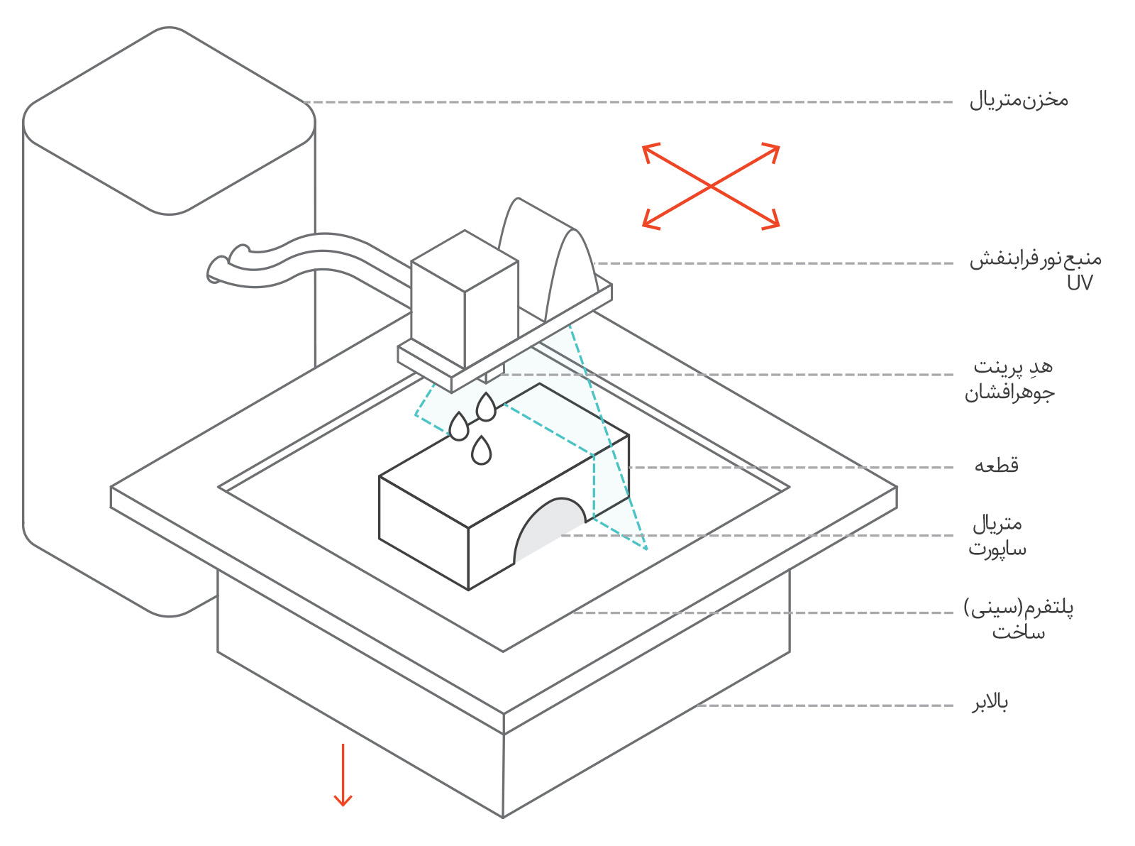 پرینت سه بعدی پلی جت