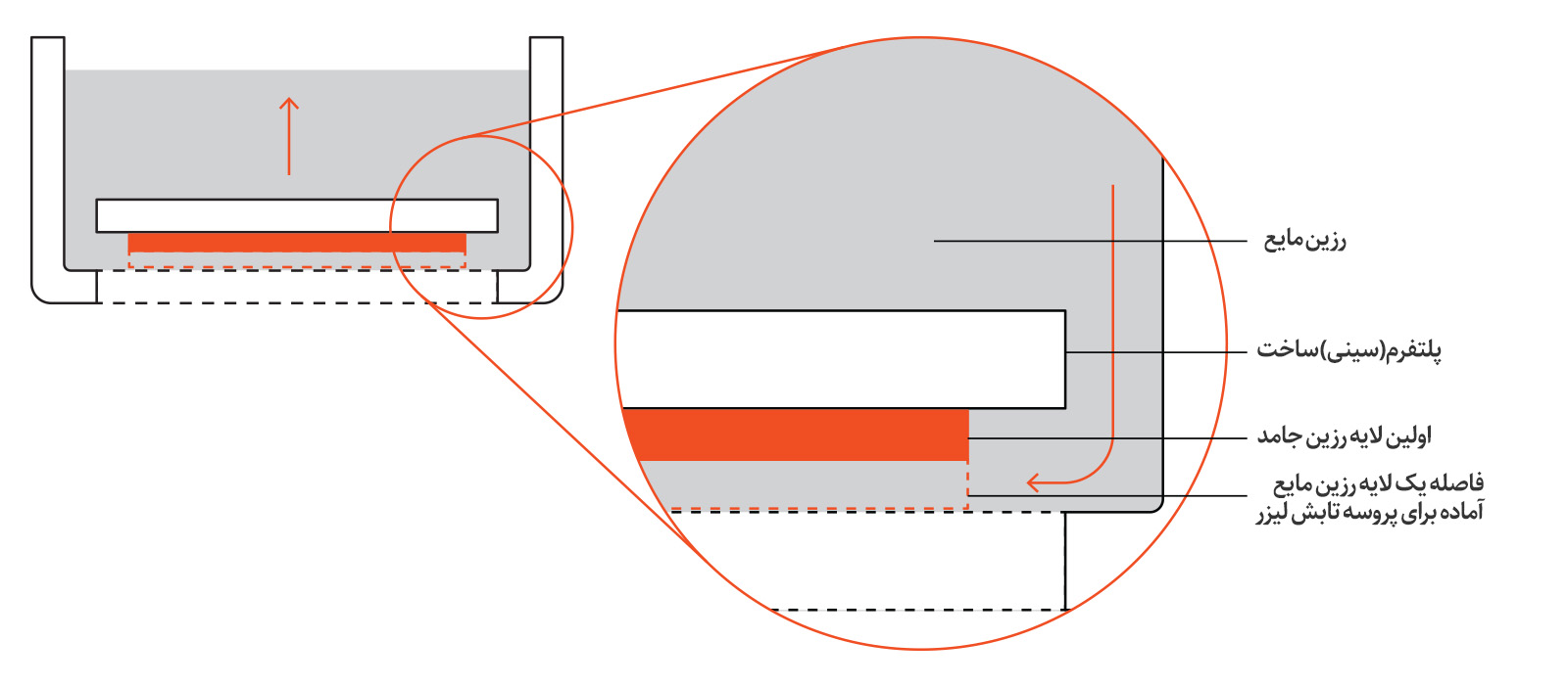 نمای شماتیک یک پرینتر سه بعدی SLA پایین به بالا