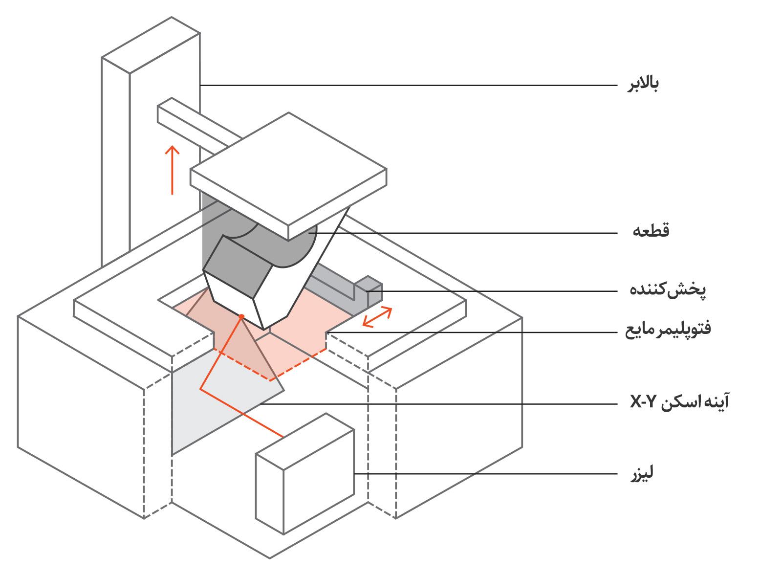 نمای شماتیک یک پرینتر سه بعدی SLA