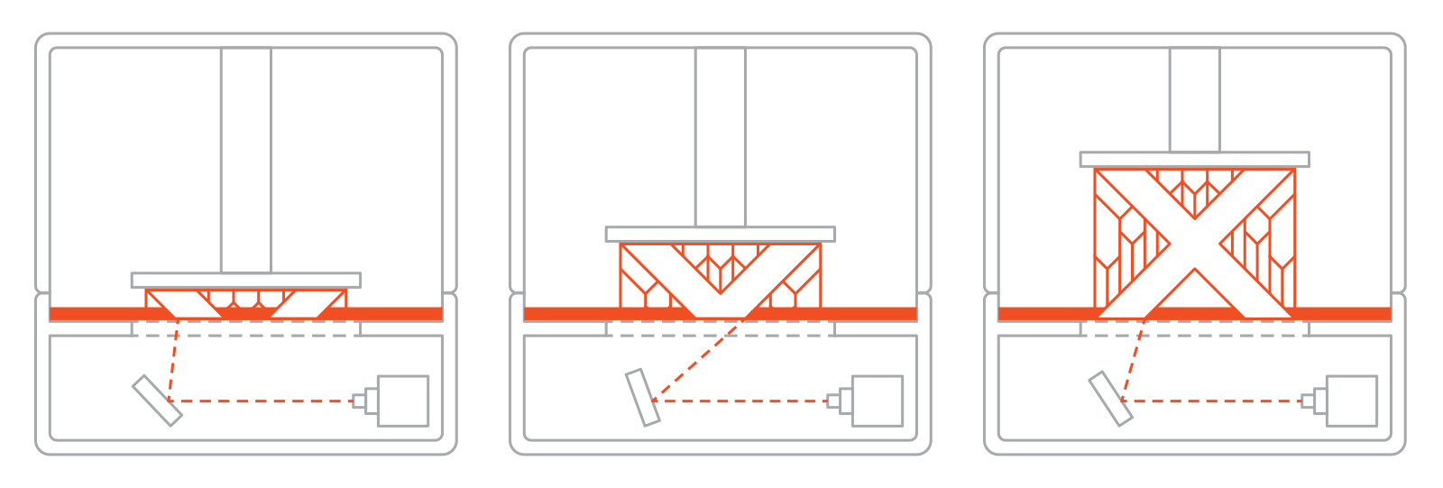 پروسه پرینت سه بعدی SLA
