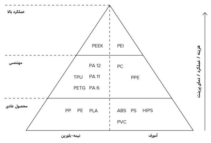 خصوصیات مواد اولیه پرینت سه بعدی FDM