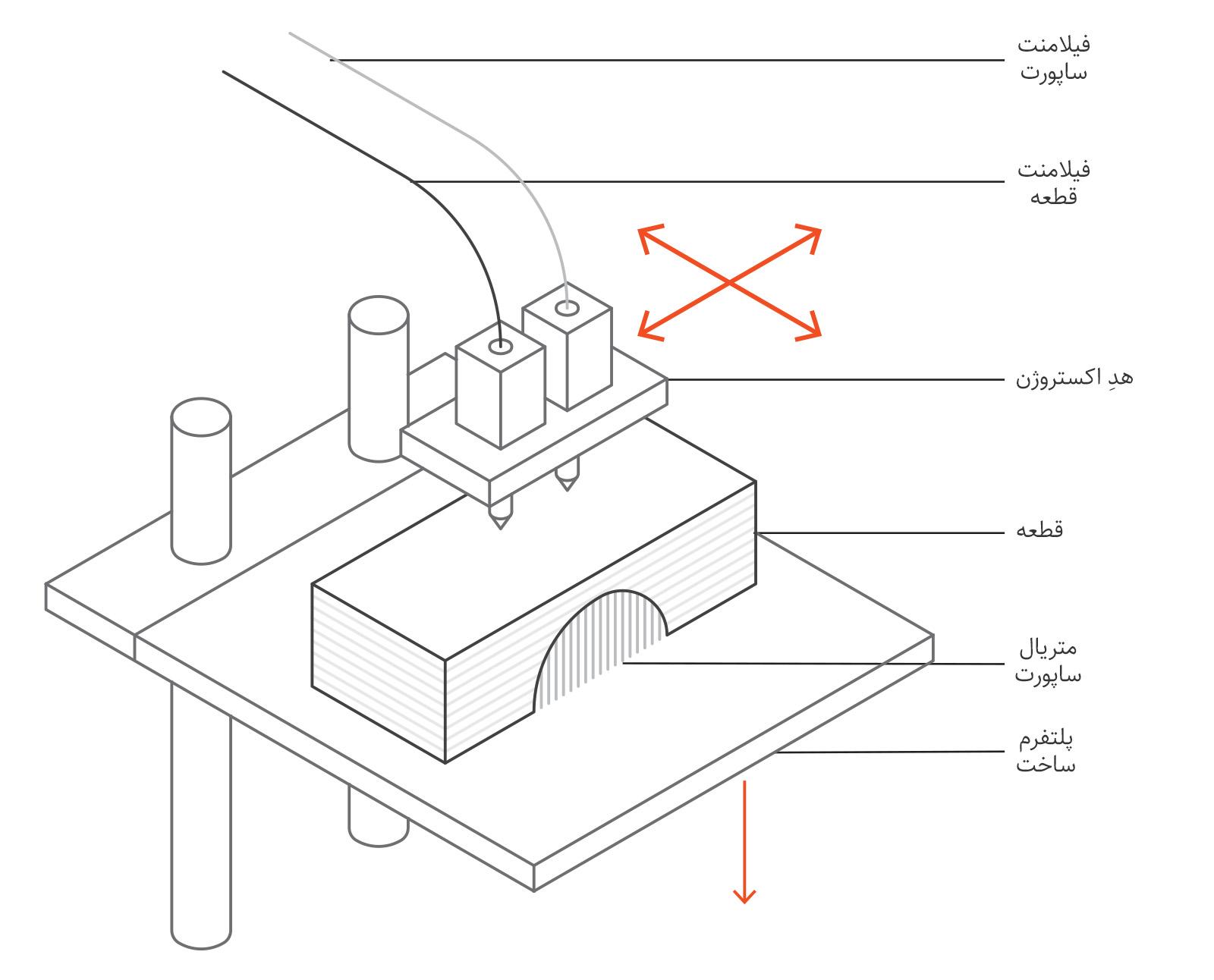 پرینتر سه بعدی FDM
