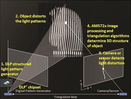 تکنولوژی اسکنر سه بعدی فتوگرمتری structured light