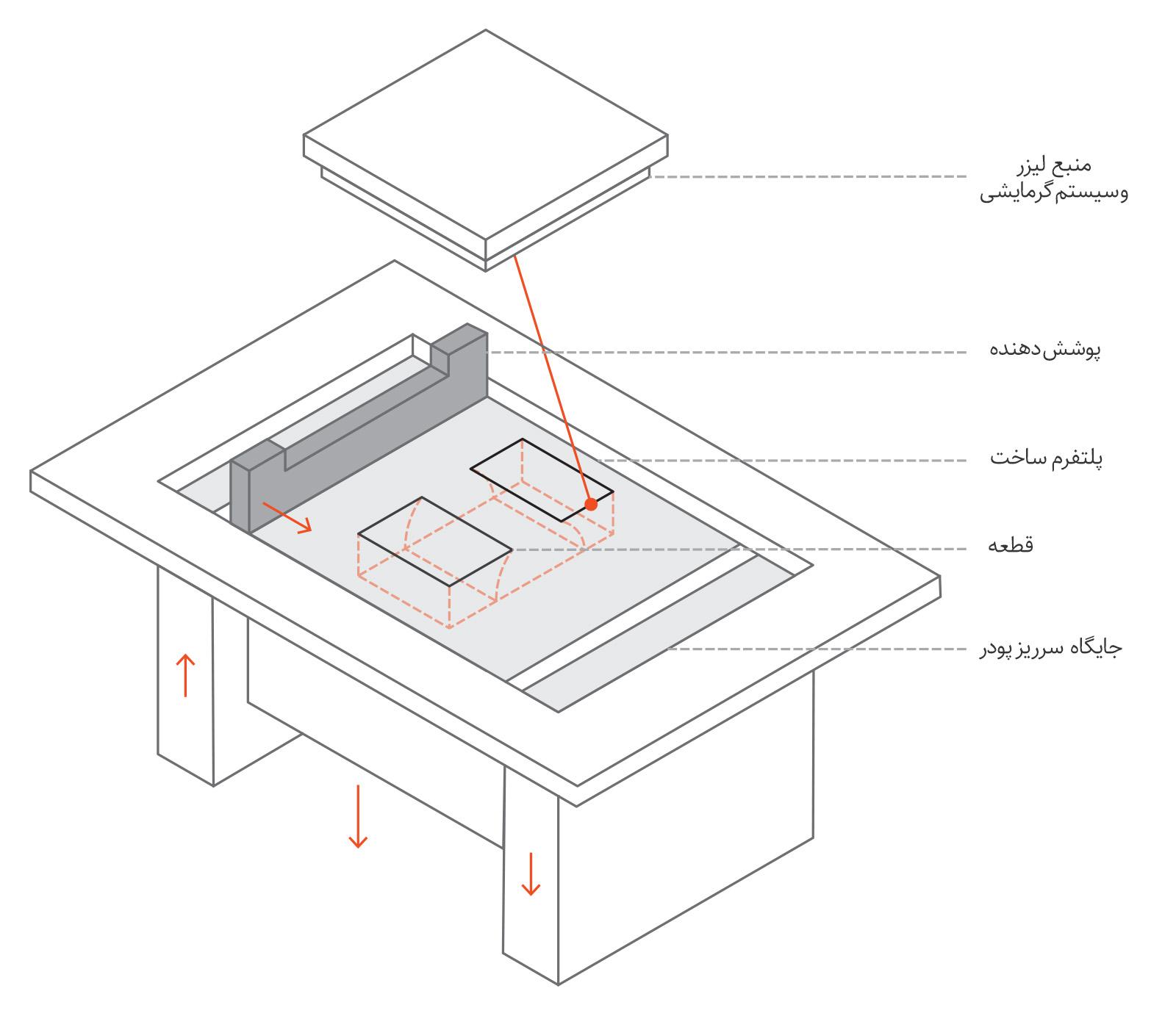 نمای شماتیک پرینتر سه بعدی SLM/DMLS