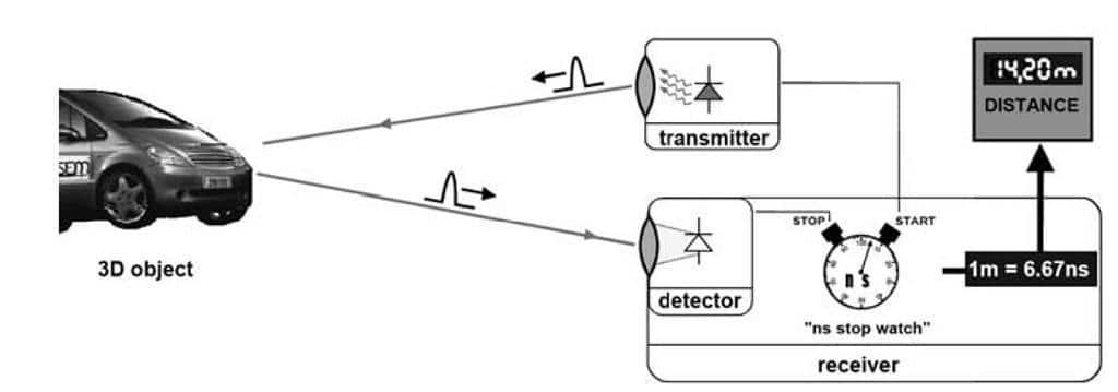 تکنولوژی اسکنر سه بعدی فتوگرمتری TOF (Time of Flight)