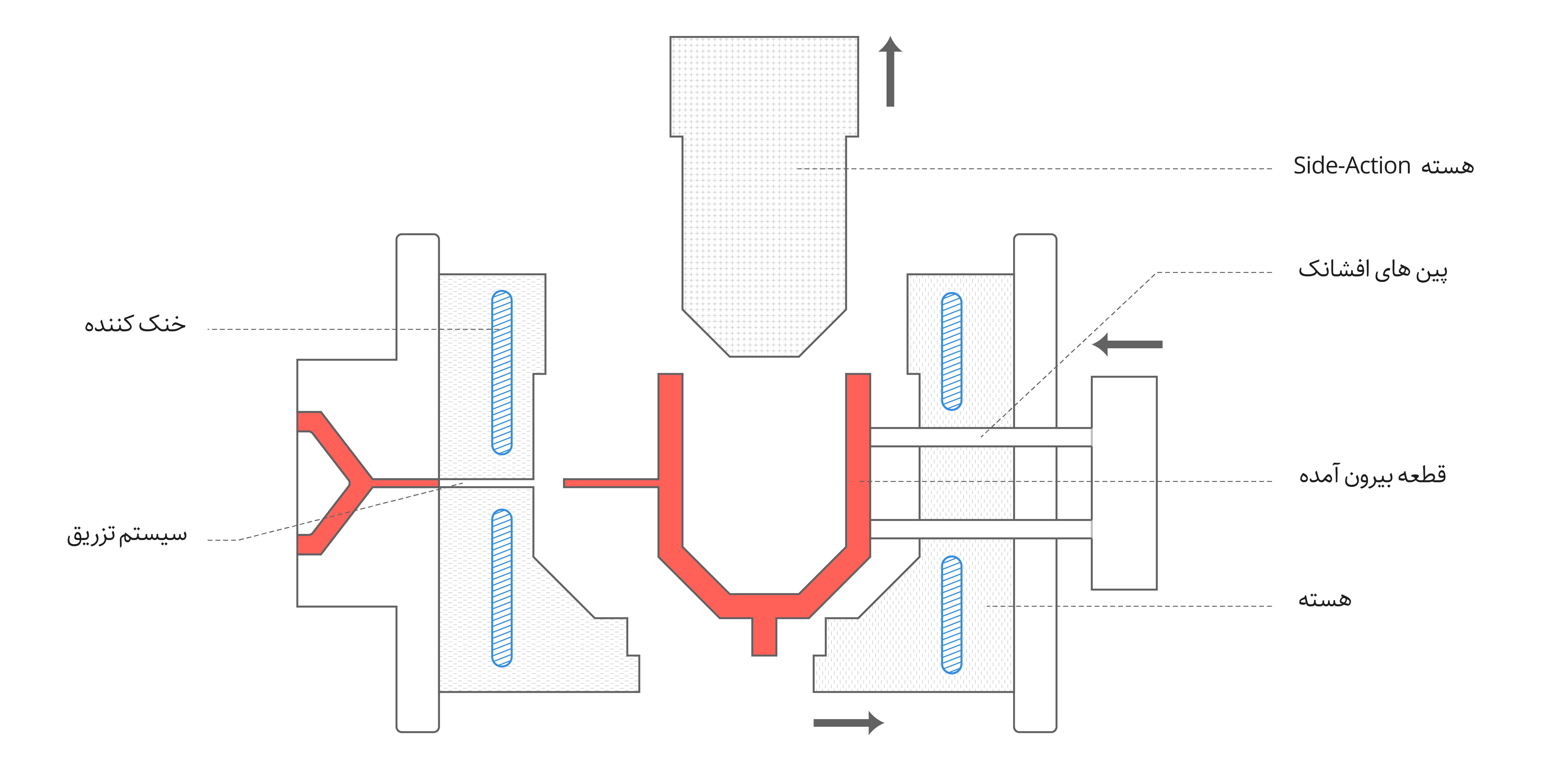 یک قالب با هسته های side-action در حین بیرون آوردن قطعه