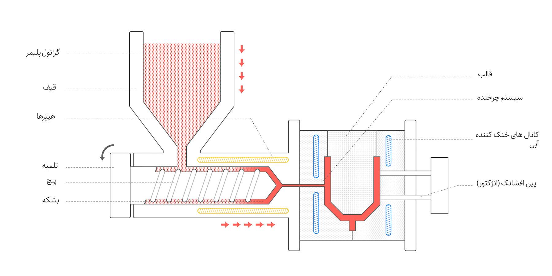 شیوه کار یک سیستم معمول تزریق پلاستیک