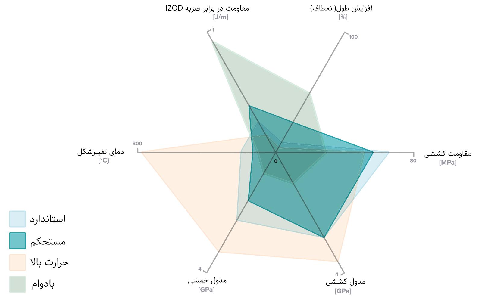 جدول مقایسه ای خواص مکانیکی رزین های مهندسی SLA. تصویر از Formlabs