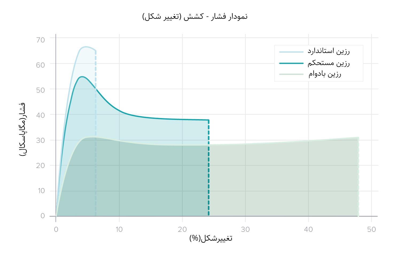 نمودارهای فشار-کشش برای متریال های استاندارد و مهندسی sla. تصویر متعلق به Formlabs