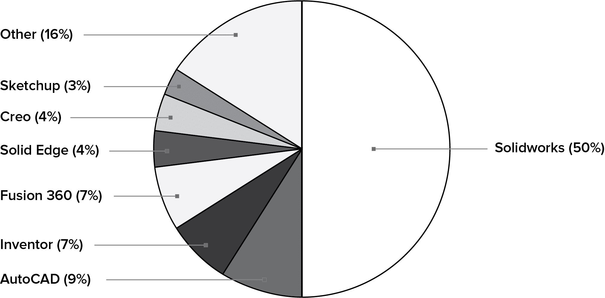 نتایج آمارگیری استفاده از نرم افزارهای مدل سازی سه بعدی توسط مهندسان