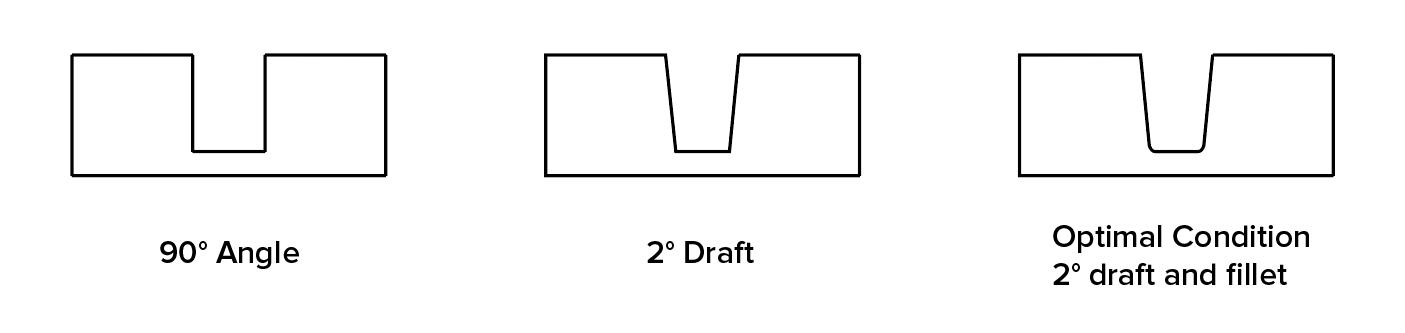زاویه انحراف یا Draft Angle برای تزریق پلاستیک