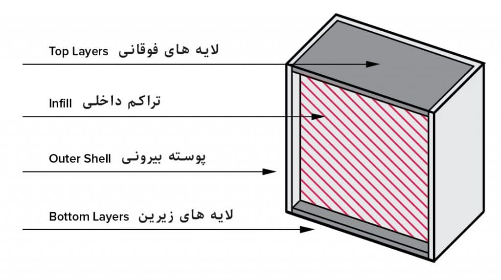 چهار بخش یک پرینت FDM که توسط اپراتور قابل تنظیم هستند.
